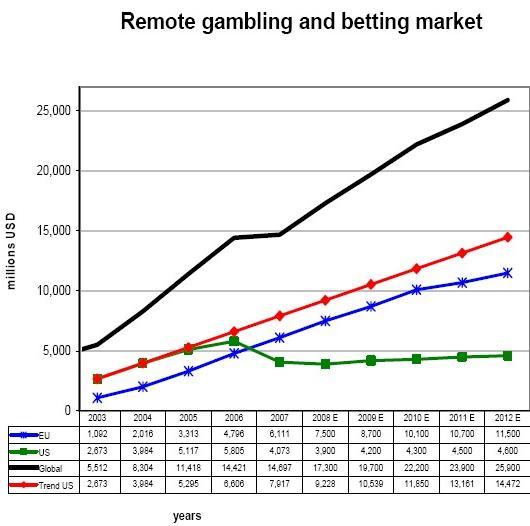 Gambling trade associations