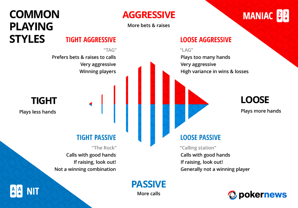 Poker how to beat aggressive players