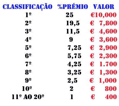 Casino Estoril Poker Open – PT.PokerNews – Fim-do-ano em Grande! 101