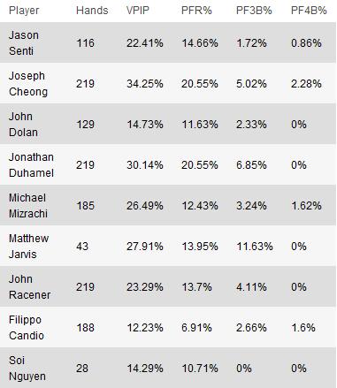 Mesa Final Main Event WSOP: Números, Factos e Estatísticas 101