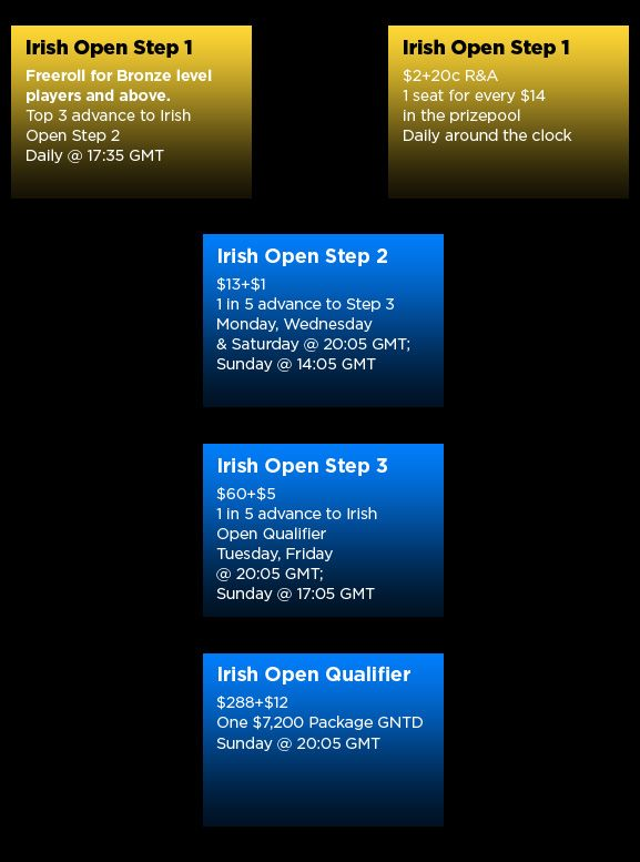 Irish Open 2011 Qualifiers Underway on 888 Poker 101