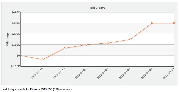 High Stakes Revealed - Zypherin dropt 8k, EireAbu grootste winnaar in 2012 103