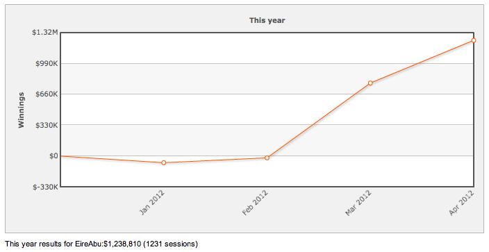 High Stakes Revealed - Zypherin dropt 8k, EireAbu grootste winnaar in 2012 101