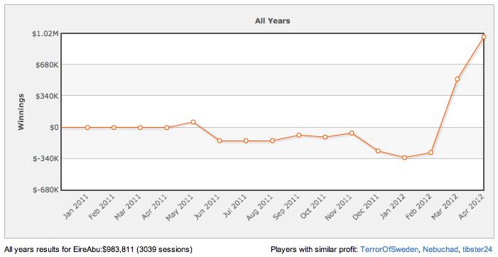 High Stakes Revealed - Zypherin dropt 8k, EireAbu grootste winnaar in 2012 102