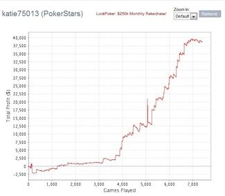 Starting in January 2010, Stone played approximately 10,000 mtt's with an ROI of 49%.