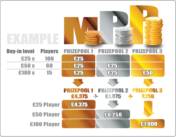 Roberto Romanello Creates Game-Changing Tournament Format! 101