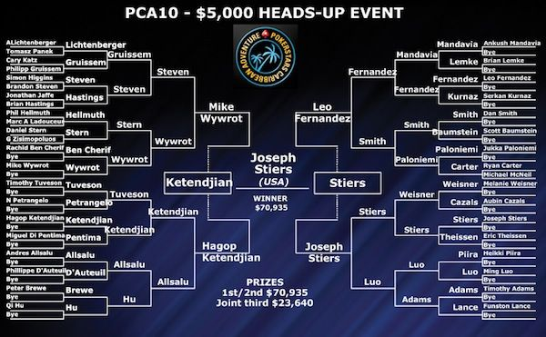 The heads-up bracket
