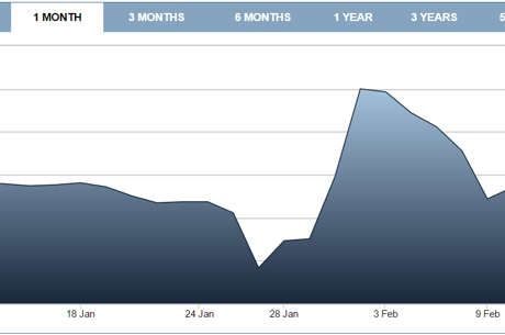 GVC Holdings Share Price Graph