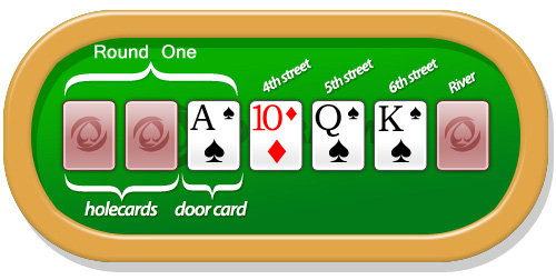 Poker hands odds 7 card stud