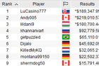 """LuCasino777"" Takes Down PokerStars 2020 SCOOP-15-M [Sunday Million SE] After Three-Way Deal for $189,348"