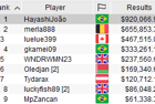 "Joao ""HayashiJoão"" Hayashi Wins the 2020 PokerStars SCOOP 74-M: $1,050 Main Event for $920,067"
