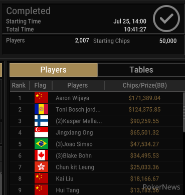 Aaron Wijaya Wins Event #38: $600 Monster Stack