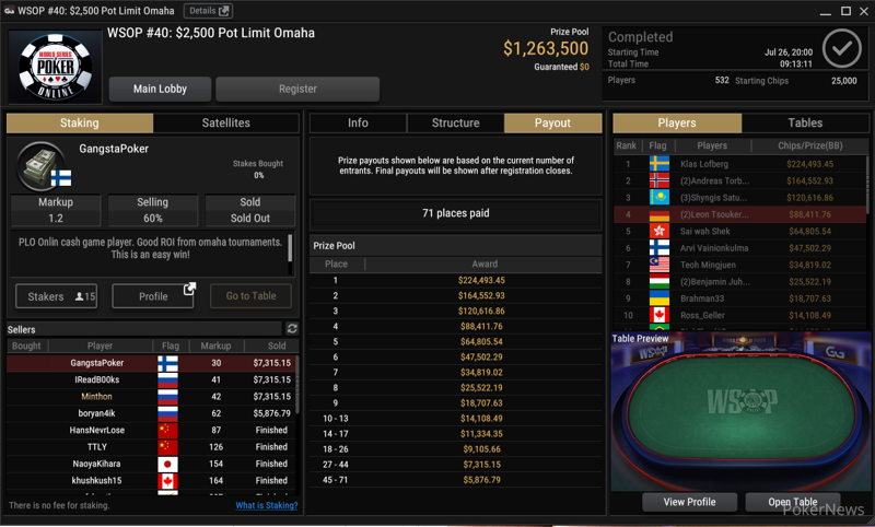 Final Result Event #40 $2,500 Pot Limit Omaha