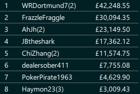"""WRDortmund7"" Wins the 2020 Grosvenor Goliath Online £125 Main Event for £42,248"