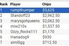 """Chris """"rumpthumper"""" White Wins partypoker US Network Online Series Event #5 for $5,625"""