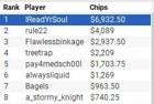 """IReadYrSoul"" Wins WPT Online Borgata Series Event #2 for $6,932"