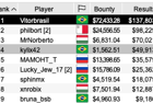 "Vitor ""Vitorbrasil"" Moreira Wins WCOOP-48-M: $530 NLHE [8-Max, Progressive KO, Sunday Slam] ($210,237)"