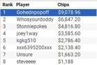 """Gohednpopoff"" Wins WPT Online Borgata Series Event #4 ($10K GTD NLH) for $9,078"