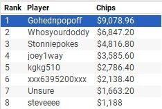 Event #4 Final Table