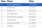 """""""PipthqueakAA"""" Wins WPT Online Borgata Series Event #6: $20K GTD Six-Max NLH for $13,328"""