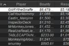 """GARYtheGiraffe"" Wins PACOOP 36: $250 NLHE [Progressive KO, Thursday Thrill], $40K GTD for $11,676.21"