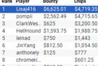 """Lisaj416"" Wins partypoker US Network Online Series Event #7: $535 Six-Max PKO $25K GTD for $11,344.36"