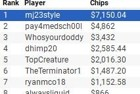 "Dan ""mj23style"" Sewnig Wins partypoker US Network Online Series Event #8 ($20K GTD) for $7,150"