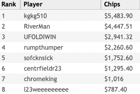 """kgkg510"" Wins partypoker US Network Online Series Event #3: Forty-Stack NLH for $5,483"