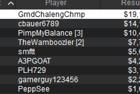 """GrndChalengChmp"" Wins MICOOP Event #31: $250 NLHE [Super Sunday SE] for $19,161.33"