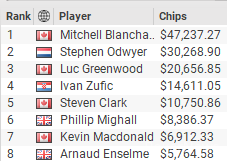 MILLIONS Online #17 High Roller Turbo Final Table Results