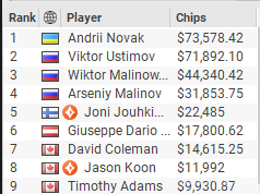 $2,600 The High Roller Big Game Final Table Results