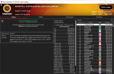 """Cantaloupe91"" Wins SCOOP-92-L: $109 NLHE [8-Max, Main Event] ($376,087)"