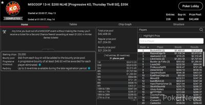 """Buckoh555"" Wins Event 13-H: $200 NLHE [Progressive KO, Thursday Thrill SE]"