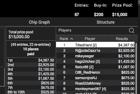 """""""TiltedHard"""" Wins Event #38-H: $200 NLHE [7-Max, Exit 7] ($4,387)"""
