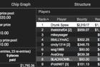 """Drunk Spew"" Wins 41-H: $200 NLHE [Progressive KO, Thursday Thrill] ($4,109)"