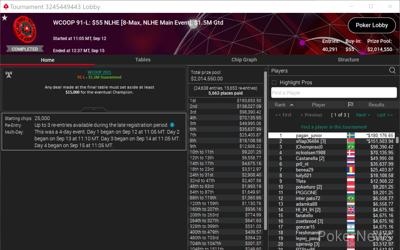 """""""pagan_junior"""" Wins WCOOP-91-L: $55 NLHE [8-Max, NLHE Main Event] for ($180,177)"""
