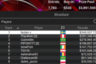 """festen x"" Wins WCOOP-91-M: $530 NLHE [8-Max, NLHE Main Event] for $549,008"