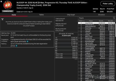 NJCOOP Event #44: $250 NLHE (8-Max, PKO) Championship Trophy Event