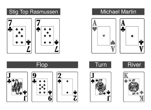 Michael Martin vs Stig Top Rasmussen   Column Noah Boeken 101