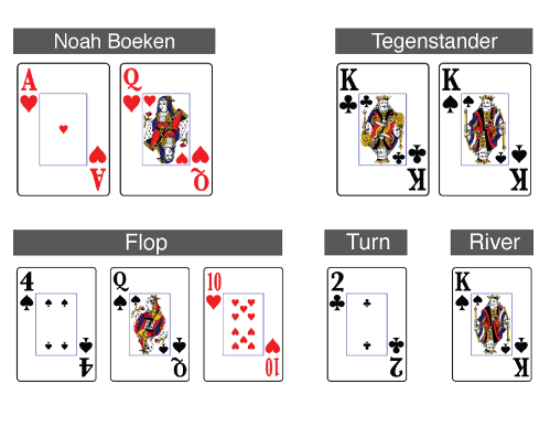 World Series of Poker week 2 - Column Noah Boeken 101