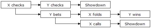 Game Theory deel 2 101