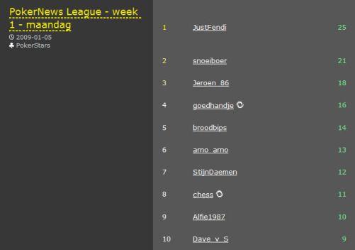 Nieuw seizoen PokerNews League van start 101