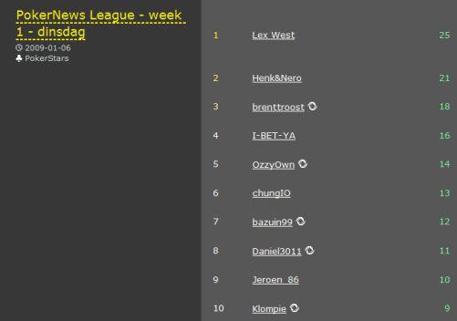 Nieuw seizoen PokerNews League van start 102