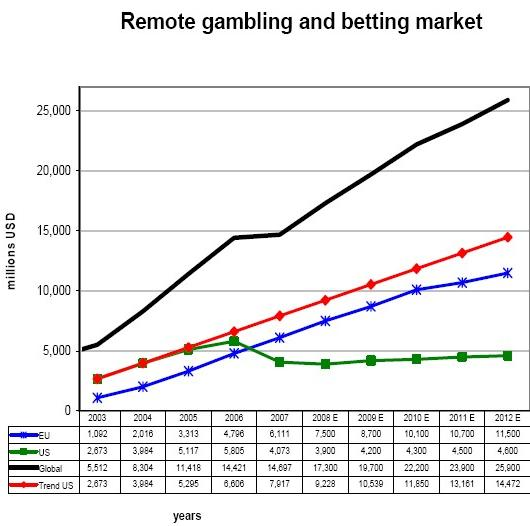 Online gambling eu commission gambling hansel character analysis