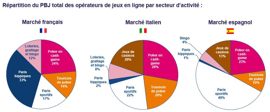 Arjel 1 6 milliard de chiffre d 39 affaires pour les jeux en ligne de france italie et espagne - Jeux de cuisine gratuit en ligne en francais ...