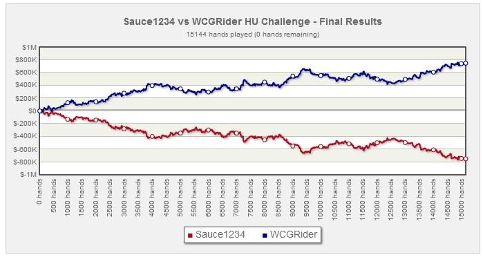 "0,000 iššūkis: ""WCGRider"" sutraiškė ""Sauce1234"" 101"