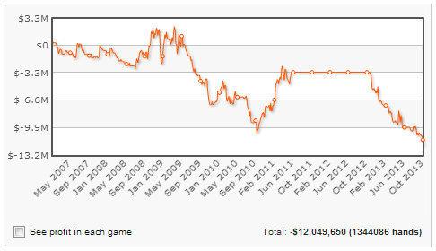 Гас Хансен проиграл 12 миллионов долларов на Full Tilt... 101