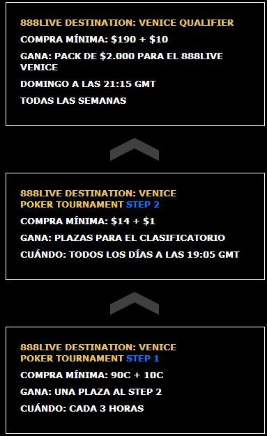 ¡Gana un paquete de .000 para el evento 888Live Destination: Venice! 102
