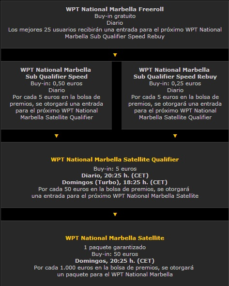 Disfruta del WPT Marbella con bwin.es y compite por 100.000€ 102