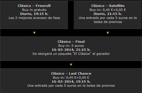 Gana un paquete gratis para el clásico Real Madrid - Barcelona gracias a bwin.es 101